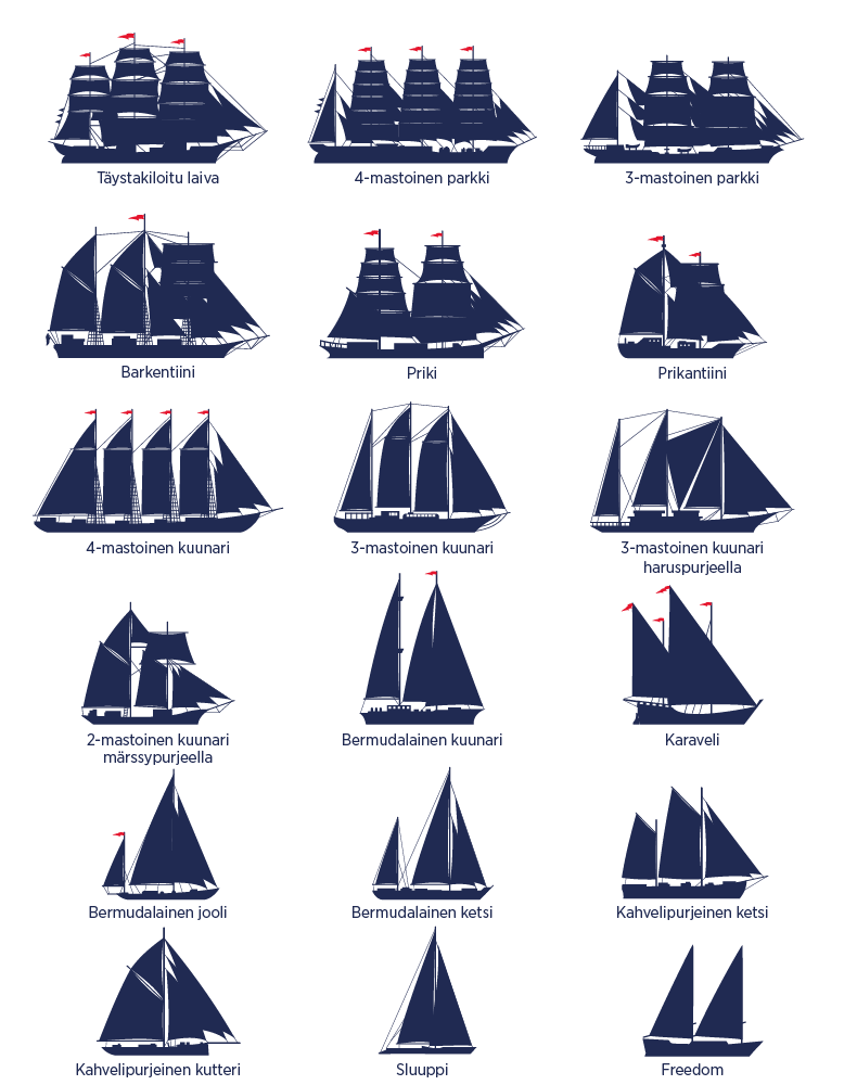 laivaluokat